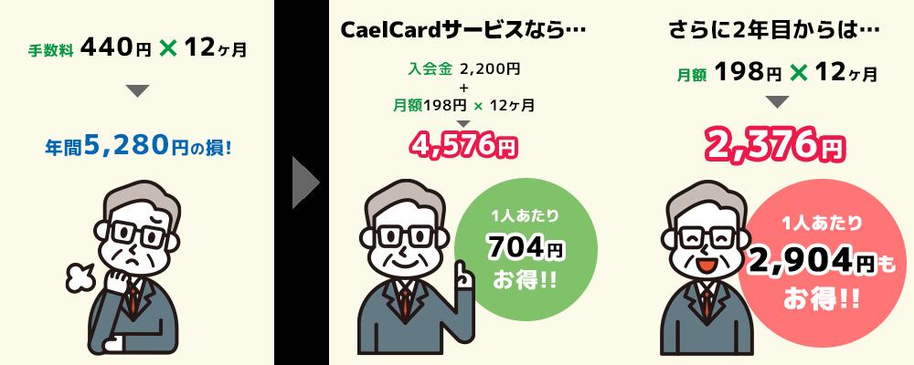 一人あたり1,120円お得!